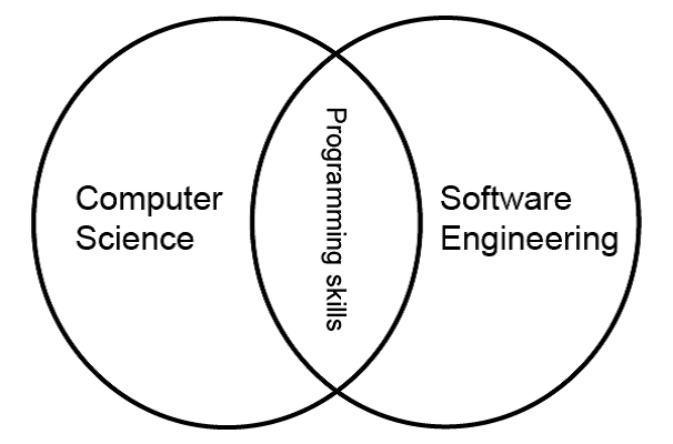 software-engineering-vs-computer-science